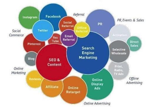 lexique du digital marketing