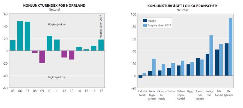 Ljusnande konjunktur i Norrland 1