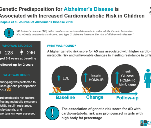 Genetic Predisposition To Alzheimers Disease Is Linked To An Increased Risk Of Cardiometabolic Disorders Already In Childhood A New Study From Finland