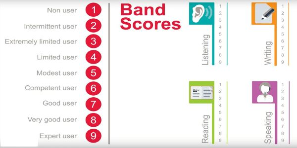 The IELTS Band Score is the same for all the sections. The final score is based on the average of all sections. For this, the IELTS Band score calculator is used.