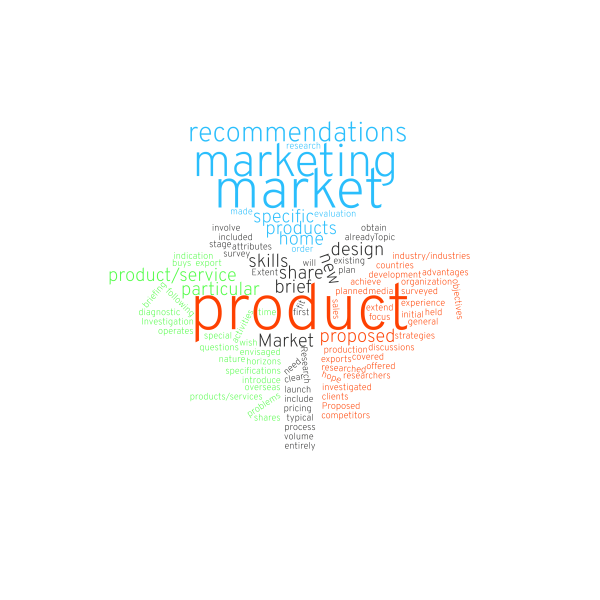 marketing research wordcloud