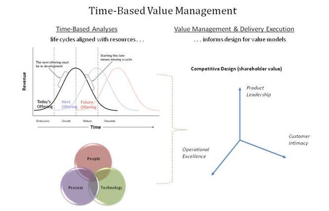 time-based-value-management2