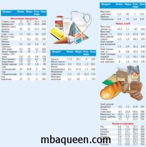 Все для меню для диеты с подсчетом калорий