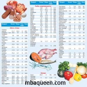 Таблица калорийности продуктов для Меню для диеты с подсчетом калорий