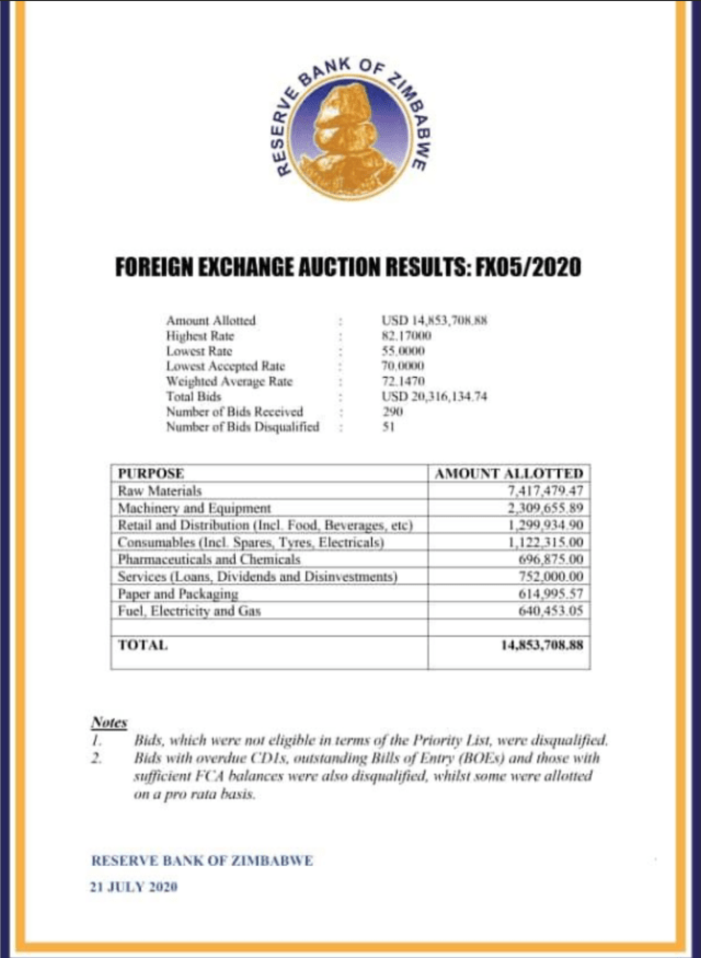 RBZ Auction System