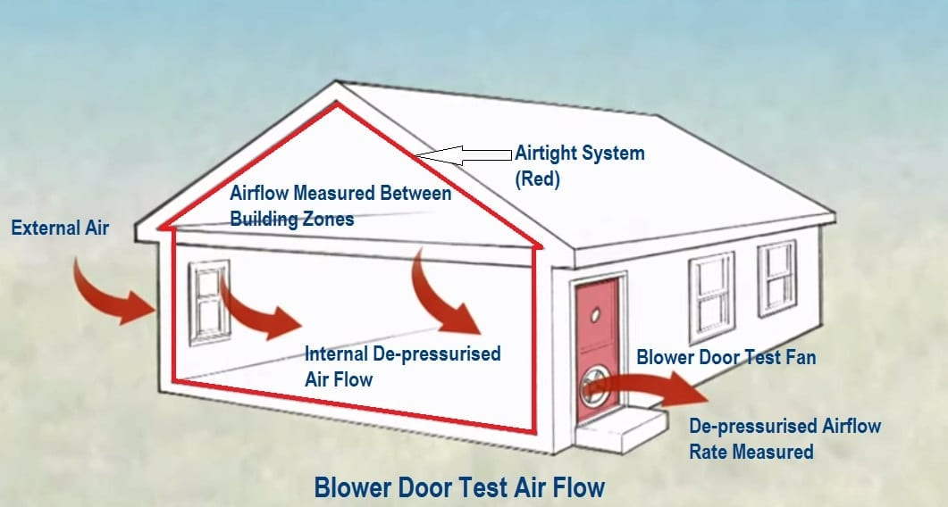Ac System For House