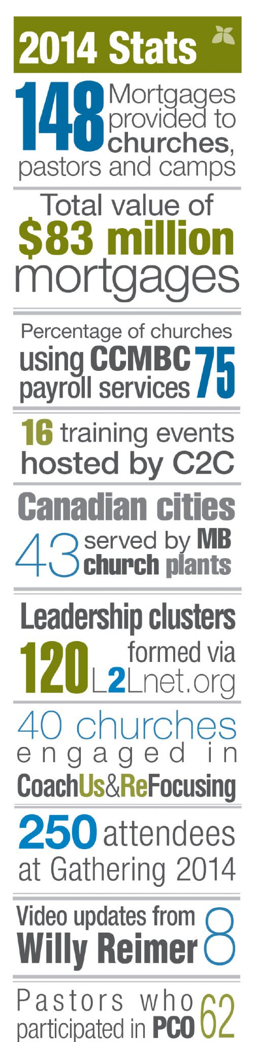Church-stats