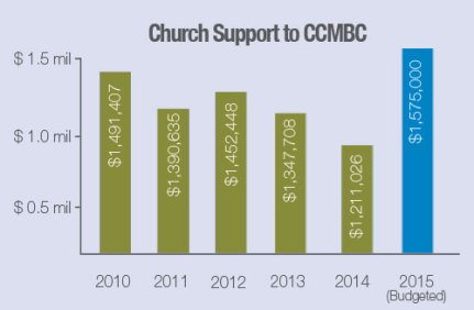 Chruch-Support-Graph