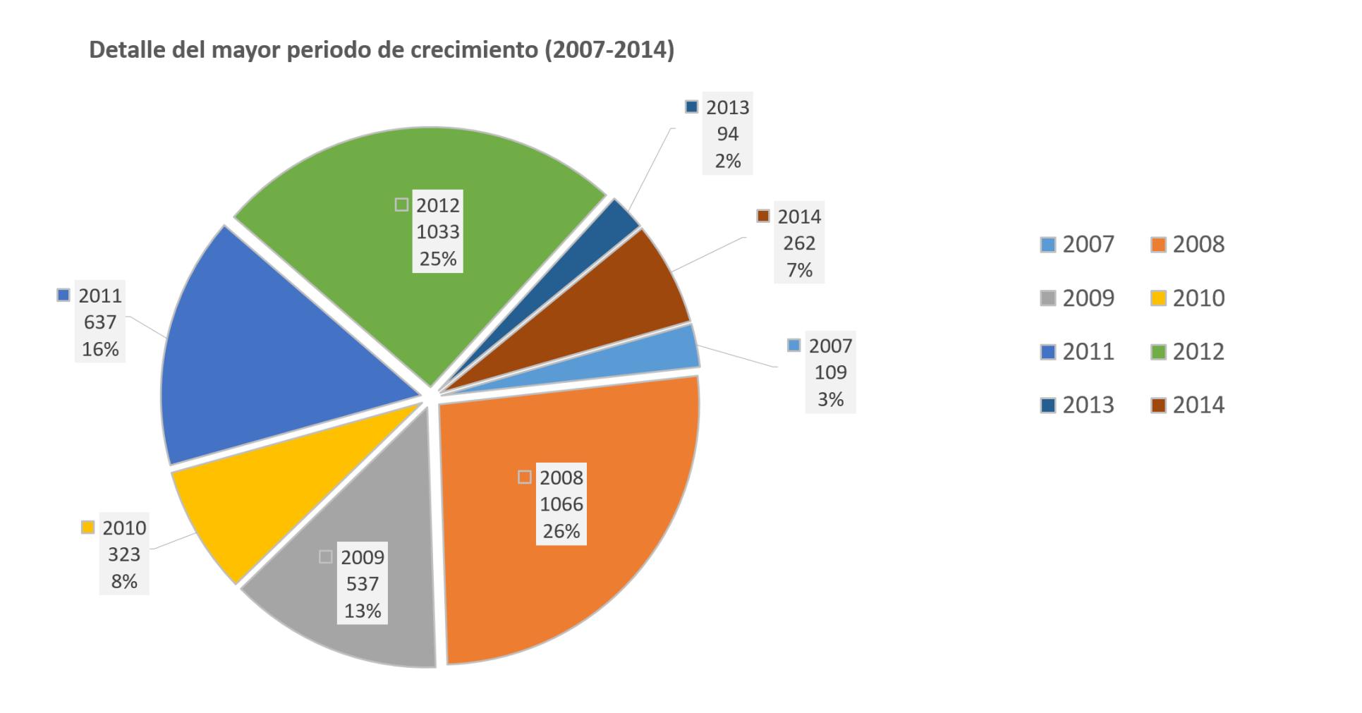 Fig.3. Detalle del periodo 2004-2009