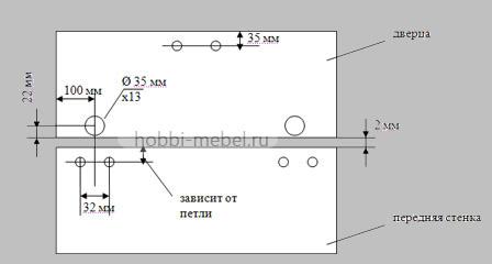 Разметка для установки мебельных петель