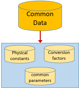 commonData