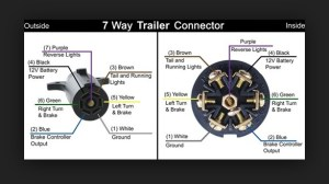7Pin Trailer Wiring (backup lights??)  MBWorld Forums
