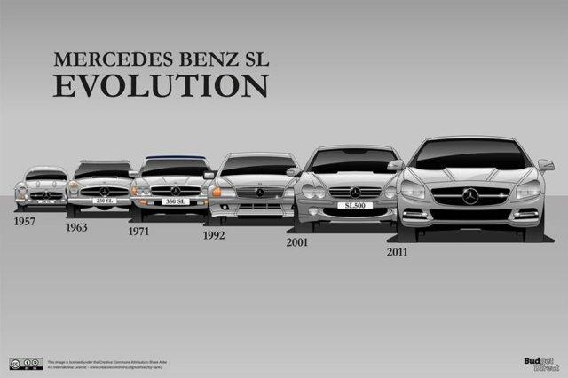 Mercedes-Benz SL History Fronts