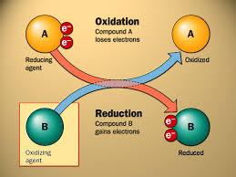 Konsep oksidasi reduksi air