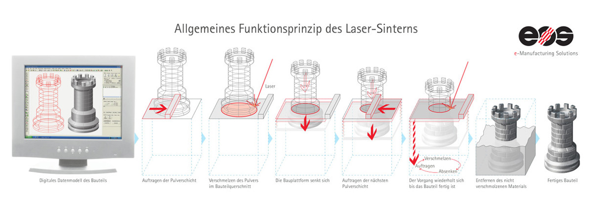 Funktionsprinzip des Laser-Sinterns