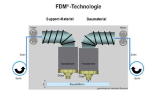FDM-Technologie