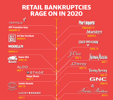 RETAILER BANKRUPTCIES IN 2020