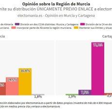 El cartagenerismo no para de crecer: la encuesta de Electomanía confirma que 8 de cada 10 cartageneros quieren la provincia