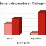 MC reclama compromiso con los cartageneros para frenar la escalada del paro