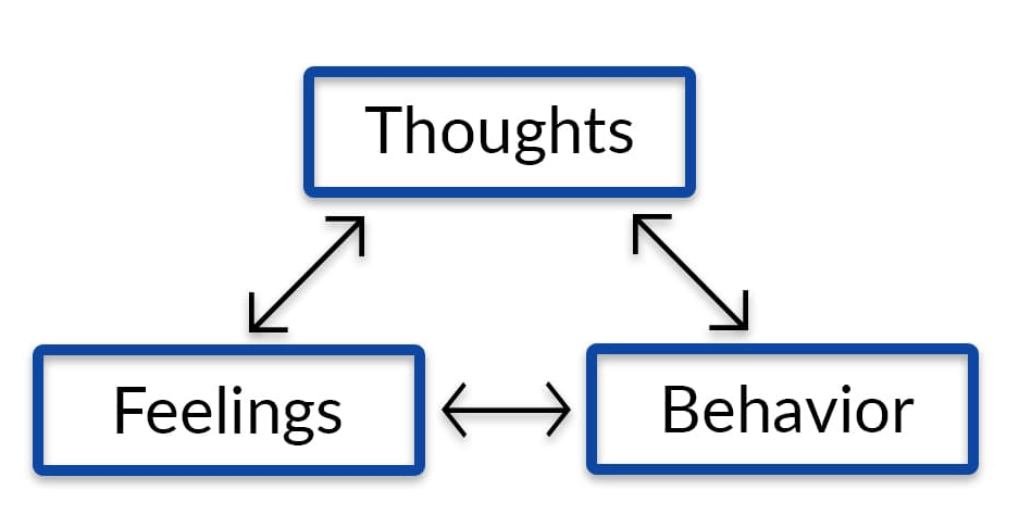 CBT emotions behaviors and thoughts triangle. You can get DBT treatment in Rockville, MD to help with trauma and more.