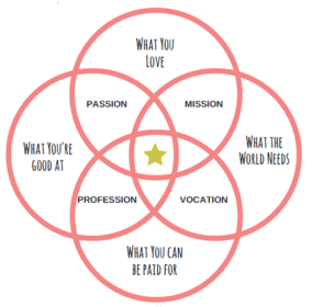 ikigai, finding your passion
