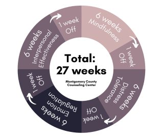 Graphic showing the DBT Skills Group rotation: 6 weeks of mindfulness, 1 week off, 6 weeks of distress tolerance, 1 week off, 6 weeks of emotion regulation, 1 week off, 6 weeks of Interpersonal Effectiveness skills, 1 week off and then back to mindfulness.