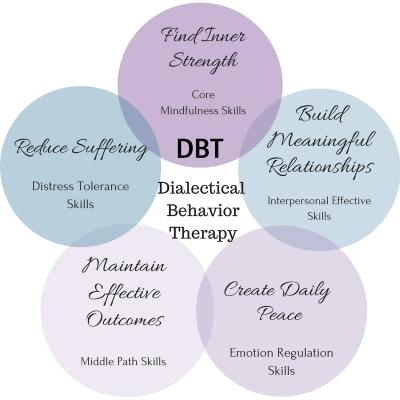 DBT Dialectical behavior therapy and the 5 modules and goals for how it works