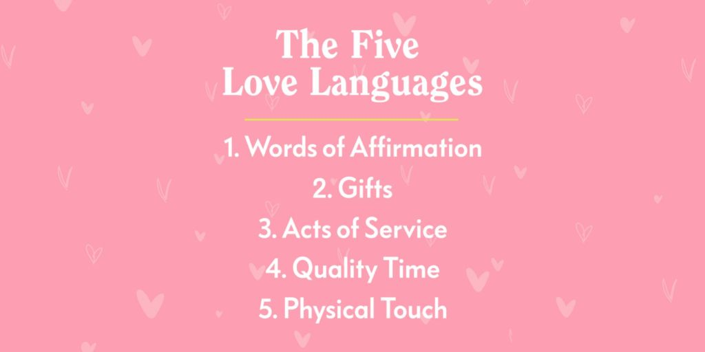 A List of the Five Love Languages with a pink background and hearts 1. Words of Affirmation  2. Gifts 3. Acts of Service 4. Quality Time 5. Physical Touch