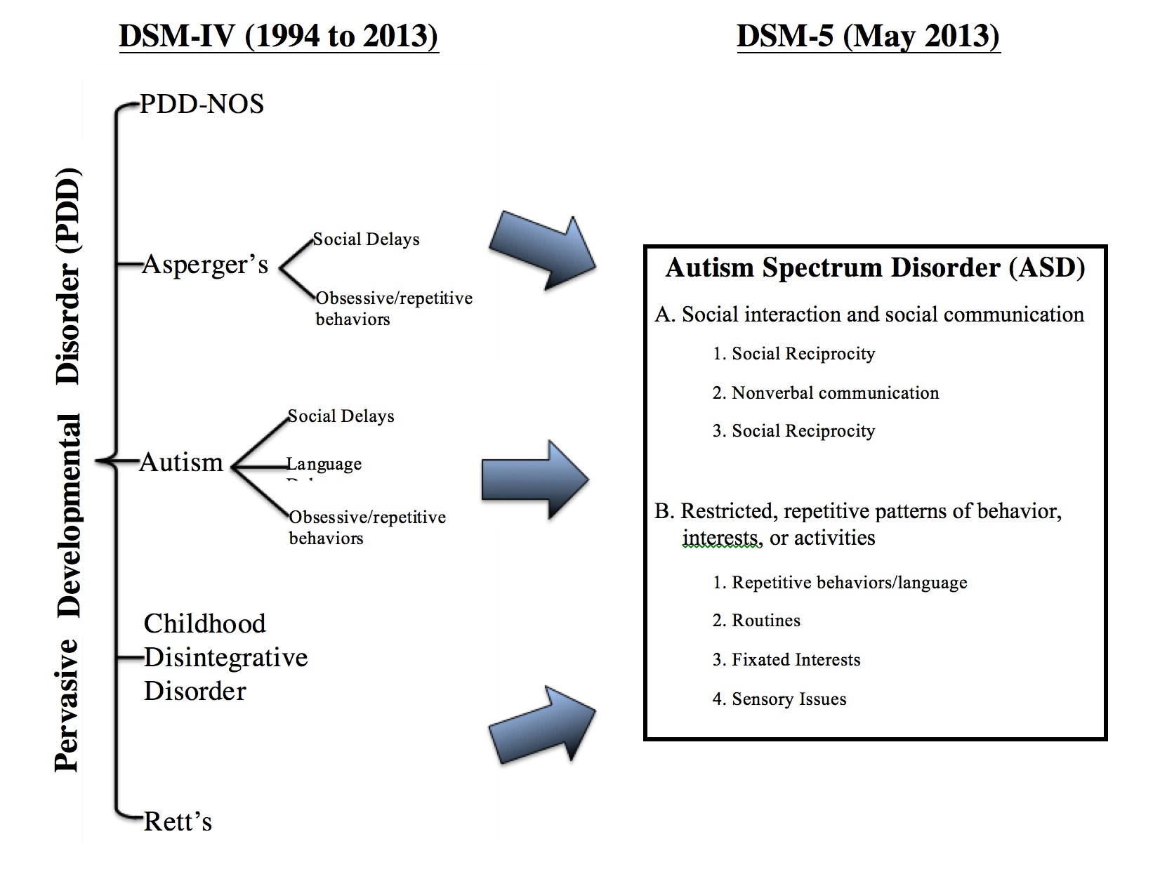 What Is An Autism Spectrum Disorder