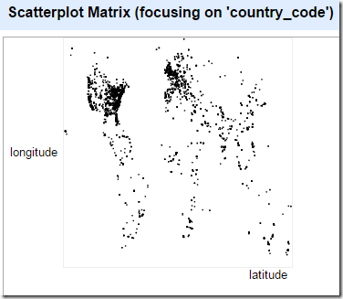 Scatterplot facet