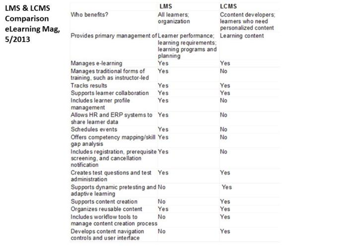 LMS and LCMS Comparison