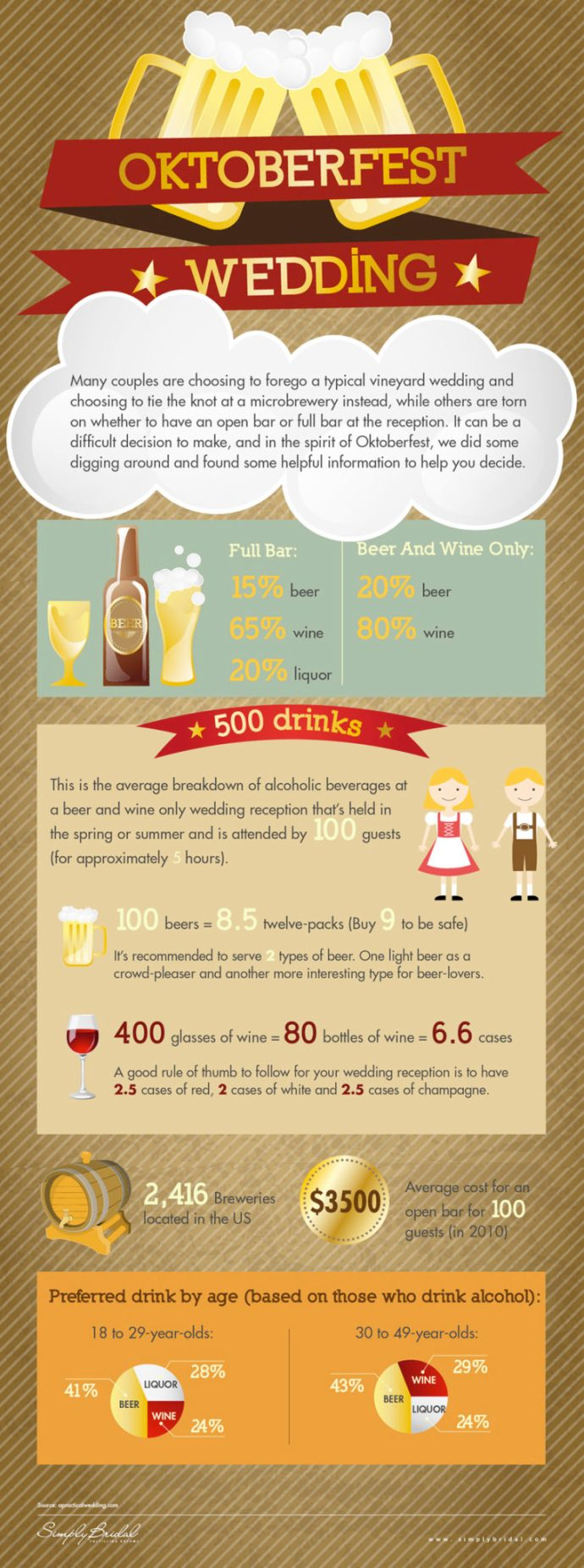 How much booze do you need for your wedding