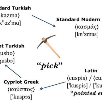 Πώς γίνεται να ξεχάσεις μια γλώσσα;