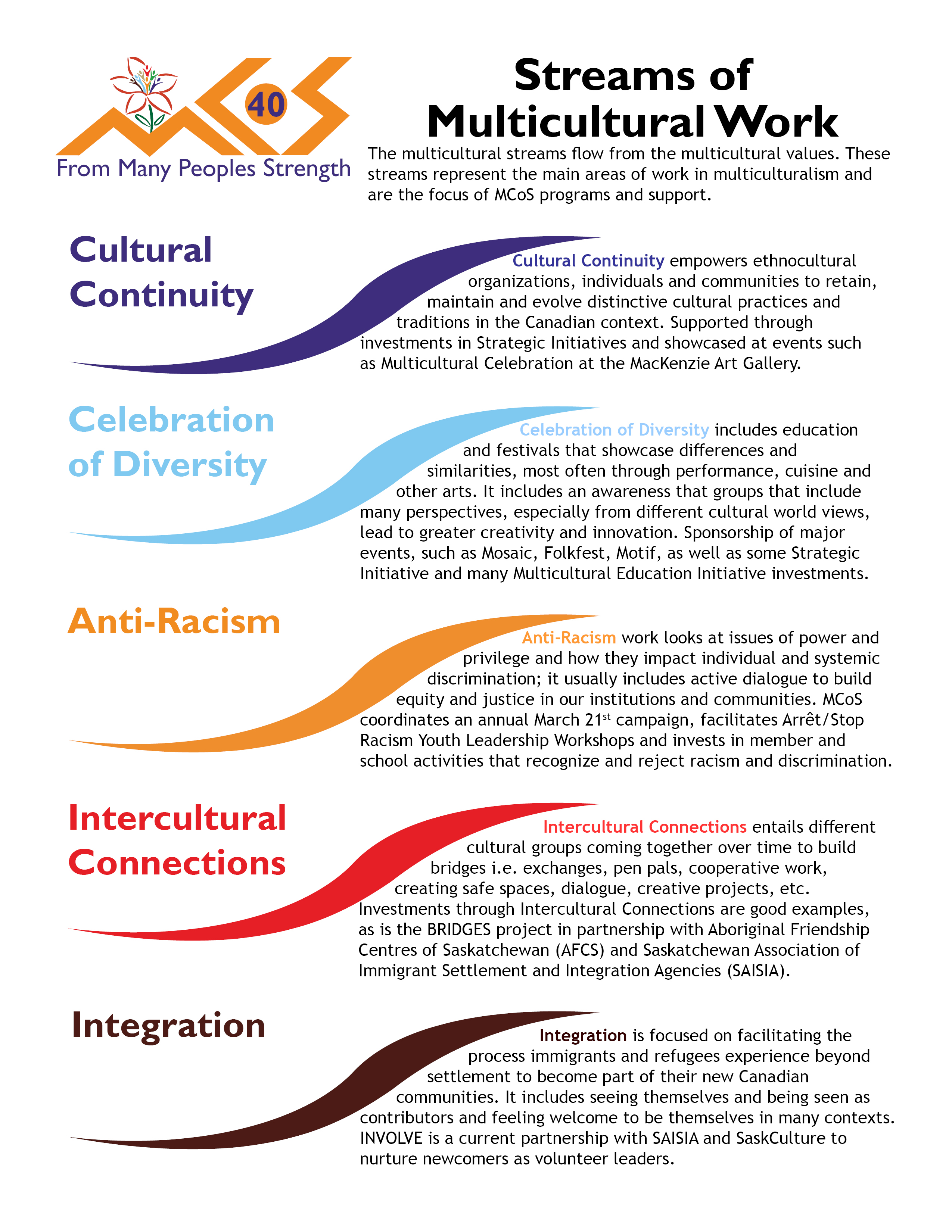 Streams Of Multicultural Work Handout The