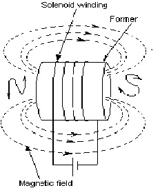 Inductors Resonance
