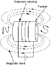 Inductors Resonance