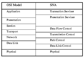 OSI and SNA Comparision