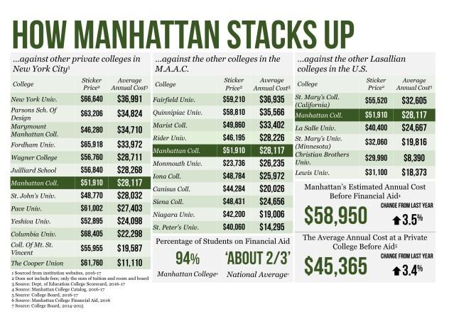 how-manhattan-stacks-up-chart