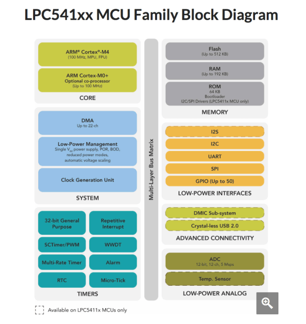 LPC541xx MCU Family Block diagram