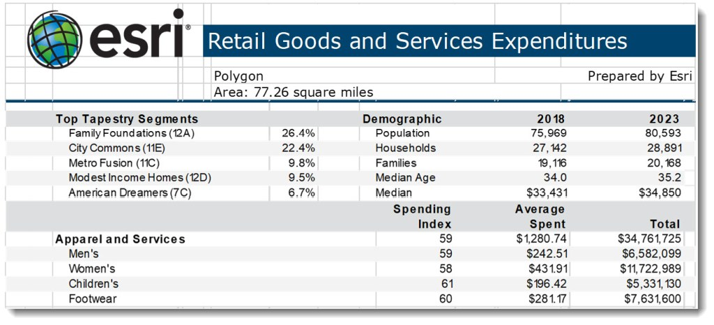 esri | Retail Goods and Services Expenditures