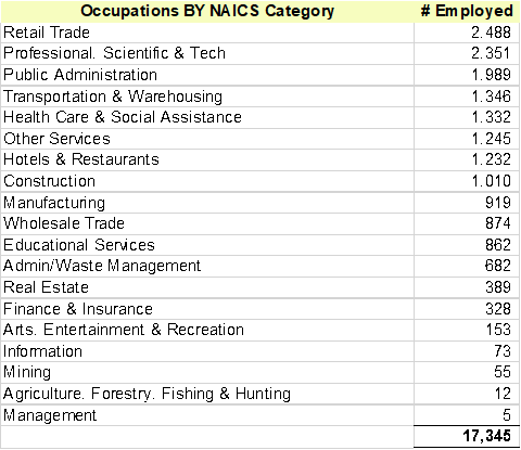 Occupations BY NAICS Category | # Employed