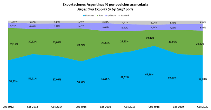 Argentina Exports by tariff code