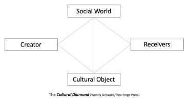 The Cultural Diamond