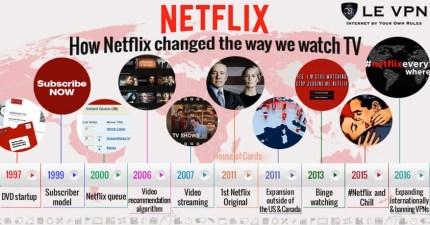 Netflix has evolved