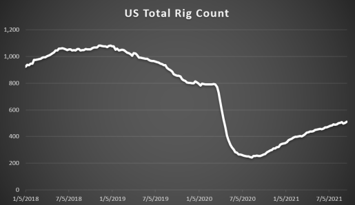 US Total Rig Count