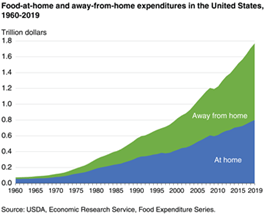 food at home and away from home expenditures in the US