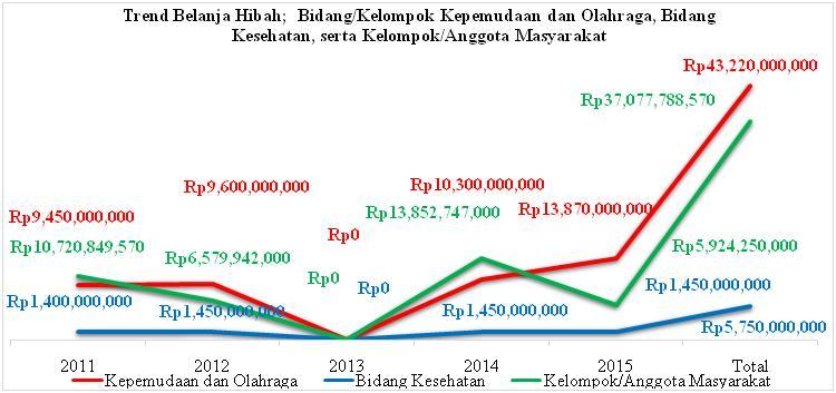 Sumber APBD Kab. Malang Tahun Anggaran 2011-2015