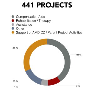 chart-projects