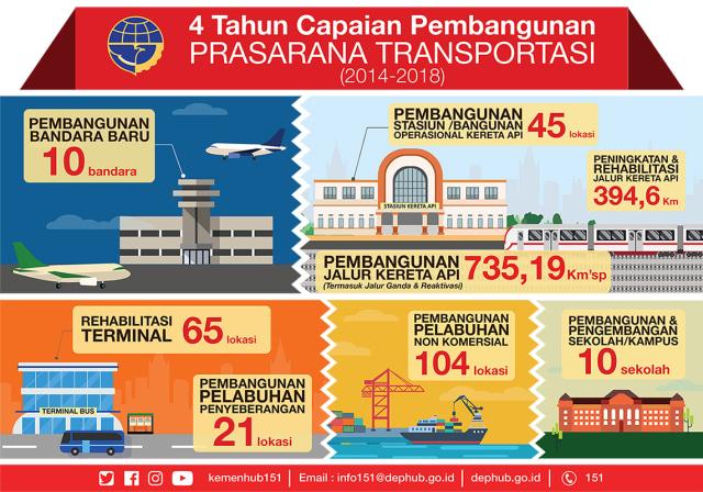 Pencapaian Transportasi Indonesia