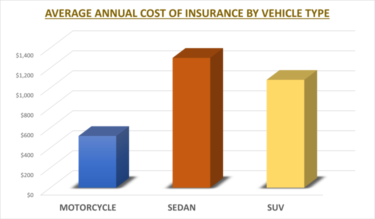 Cost of insurance by vehicle type
